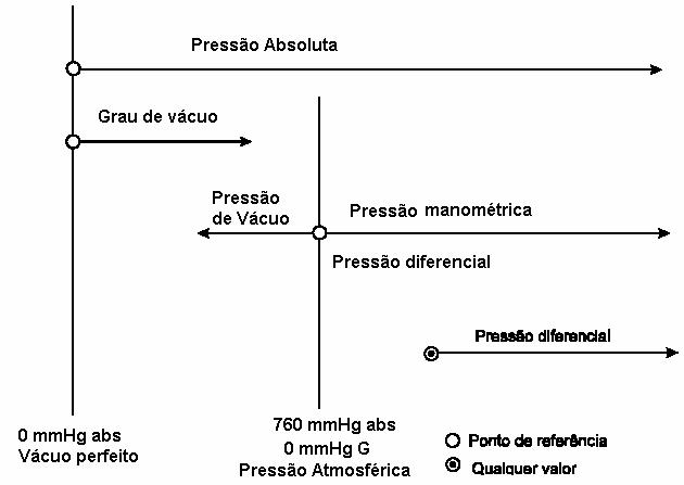 Diferenças entre pressões